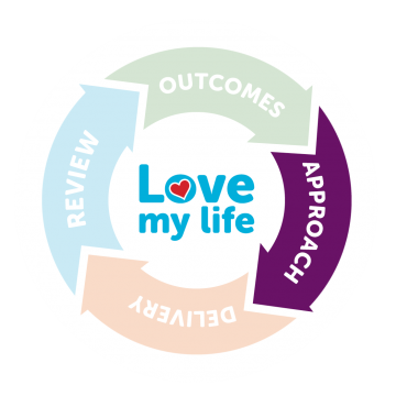 Love my life – Approach