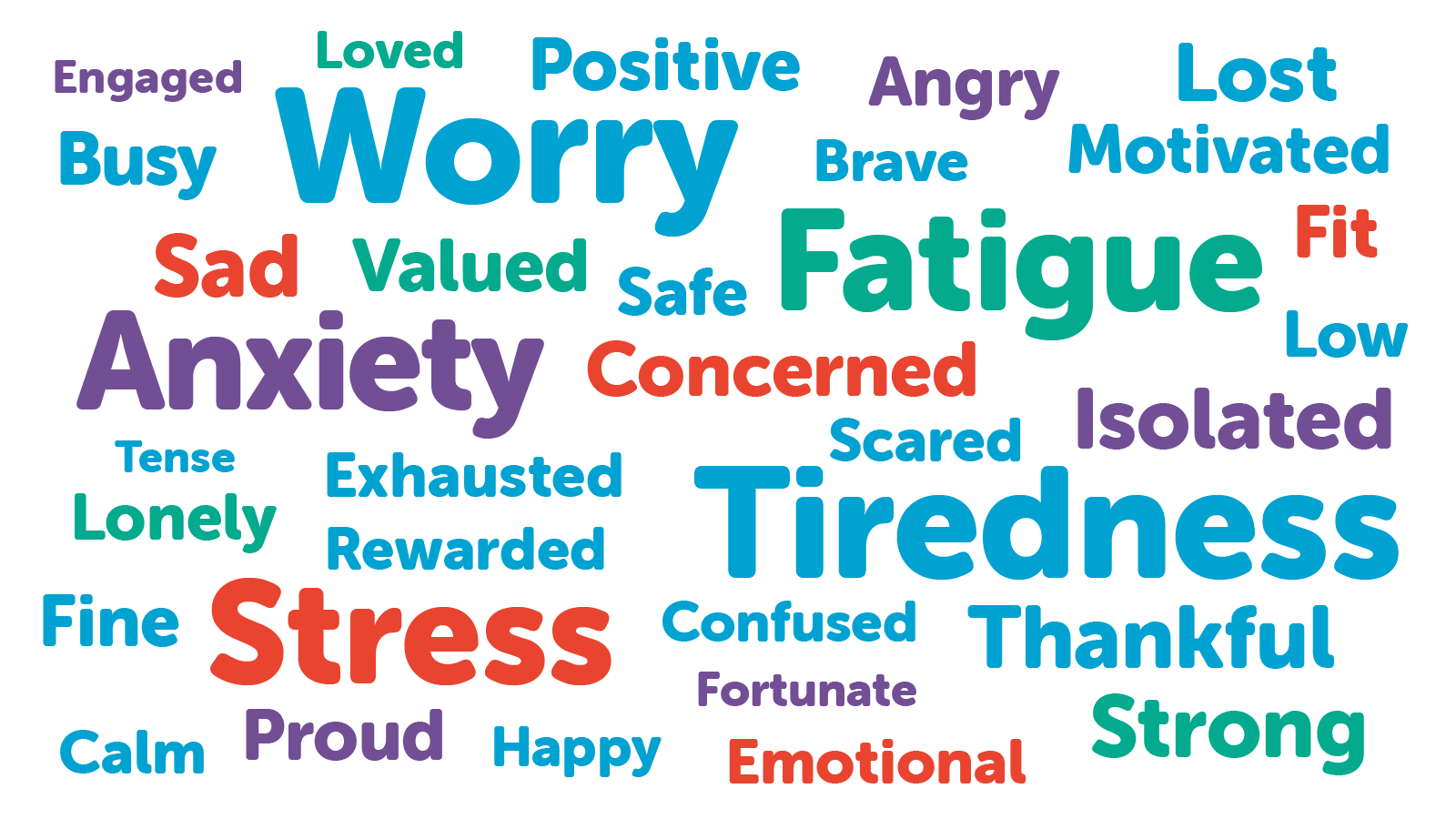 Word cloud - stressed angry happy positive